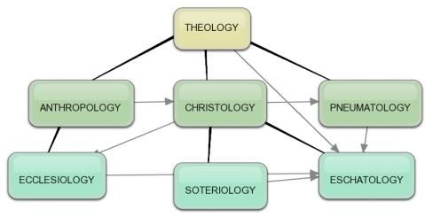 Chart is not original to Pastor Brian. All rights belong to credited author.
