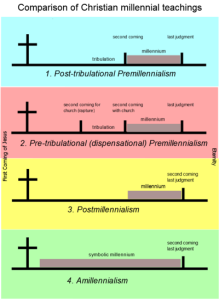 Chart not original to Pastor Brian Chilton. All rights reserved to the authors of the chart.