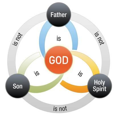 Image result for triune god diagram