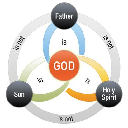 The Functions of the Triune Godhead as Seen in the Baptism ofJesus